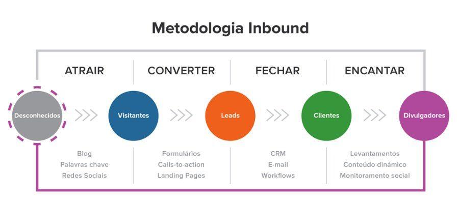 Inbound Marketing, Transforme desconhecidos em promotores da sua marca, Proj3ct Marketing Digital